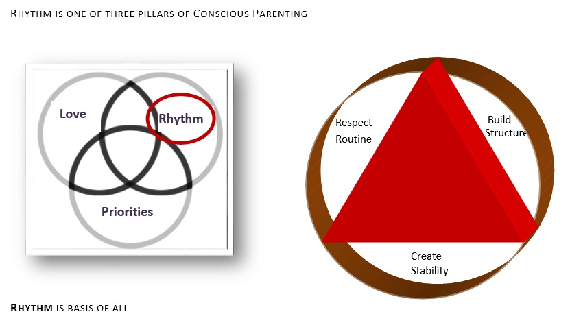 conscious parenting exercise rhythm