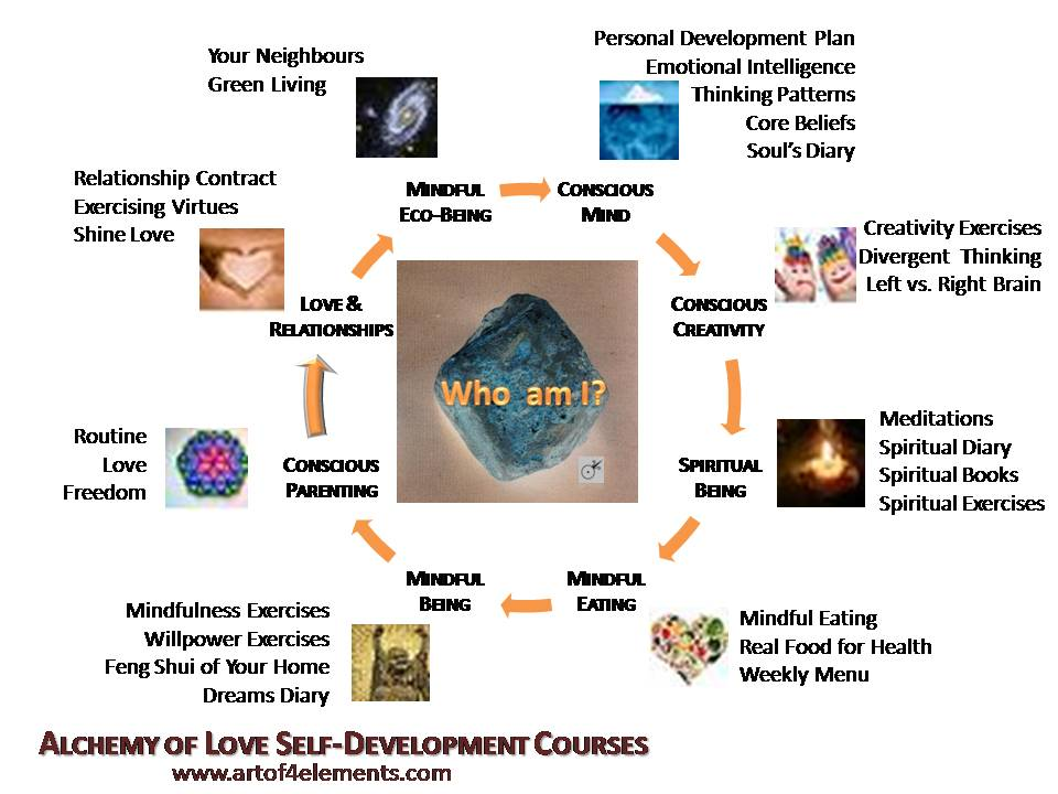 Mindful Being Gold Personal Development Course, how to live highest potential
