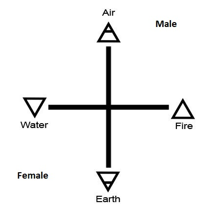 mysticism or magic symbolism of four elements